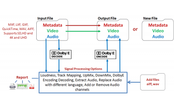 File Based Audio Processing
