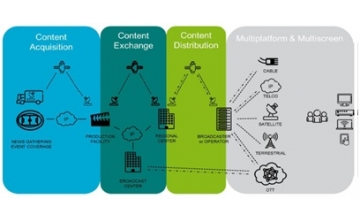 Ericsson Multi-platform Headend