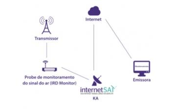 A Avicom inicia parceria com a InternetSat para fornecer Soluções Inovadoras de Internet Banda Larga via Satélite , Monitoramento, Vídeo Stream entre outras.
